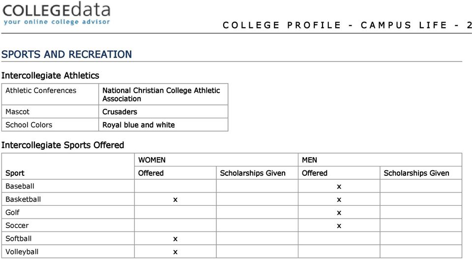 Association Crusaders Royal blue and white Intercollegiate Sports Offered WOMEN MEN Sport Offered