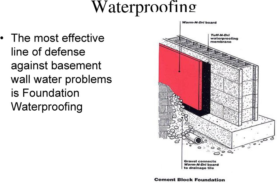 wall water problems is