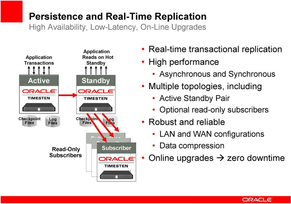 Real-time transactional replication High performance Asynchronous and Synchronous Multiple topologies, including Active