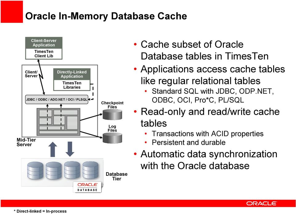 NET / OCI / PLSQL Checkpoint Files Log Files Database Tier Cache subset of Oracle Database tables in TimesTen s access cache tables like