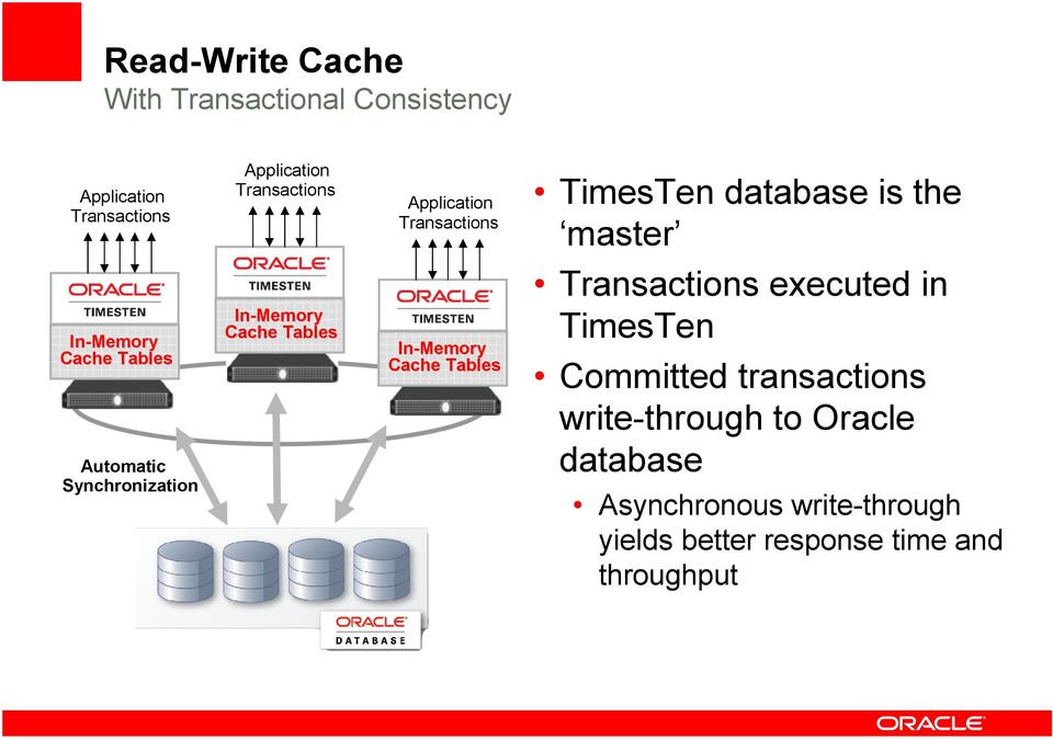 TimesTen database is the master Transactions executed in TimesTen Committed transactions