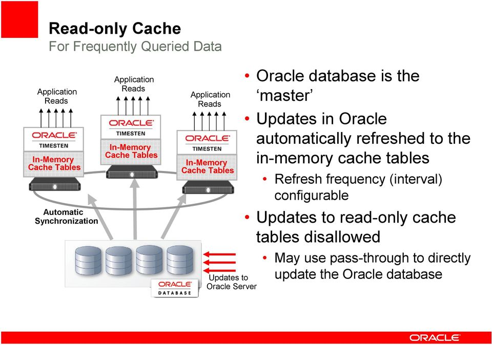 Updates in Oracle automatically refreshed to the in-memory cache tables Refresh frequency (interval)