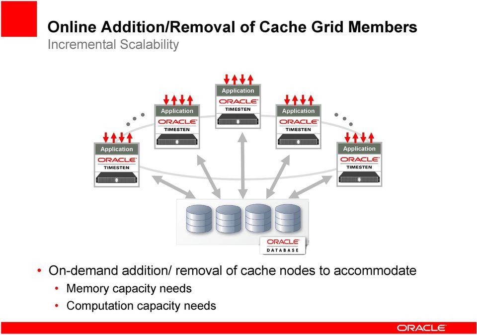 addition/ removal of cache nodes to