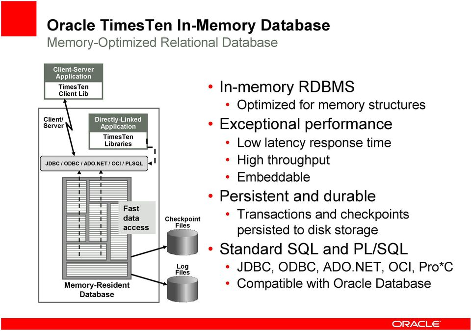NET / OCI / PLSQL Memory-Resident Database Fast data access Checkpoint Files Log Files In-memory RDBMS Optimized for memory structures