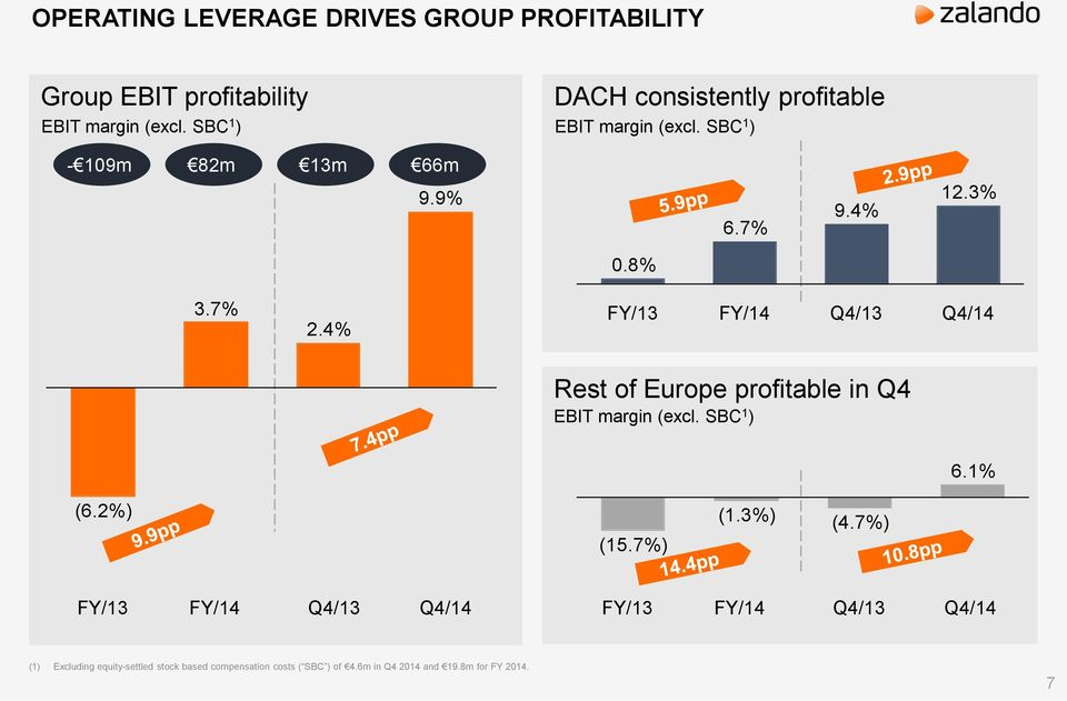 4% FY/13 FY/14 Q4/13 Q4/14 Rest of Europe profitable in Q4 EBIT margin (excl. SBC 1 ) 6.1% (6.2%) (15.7%) (1.3%) (4.