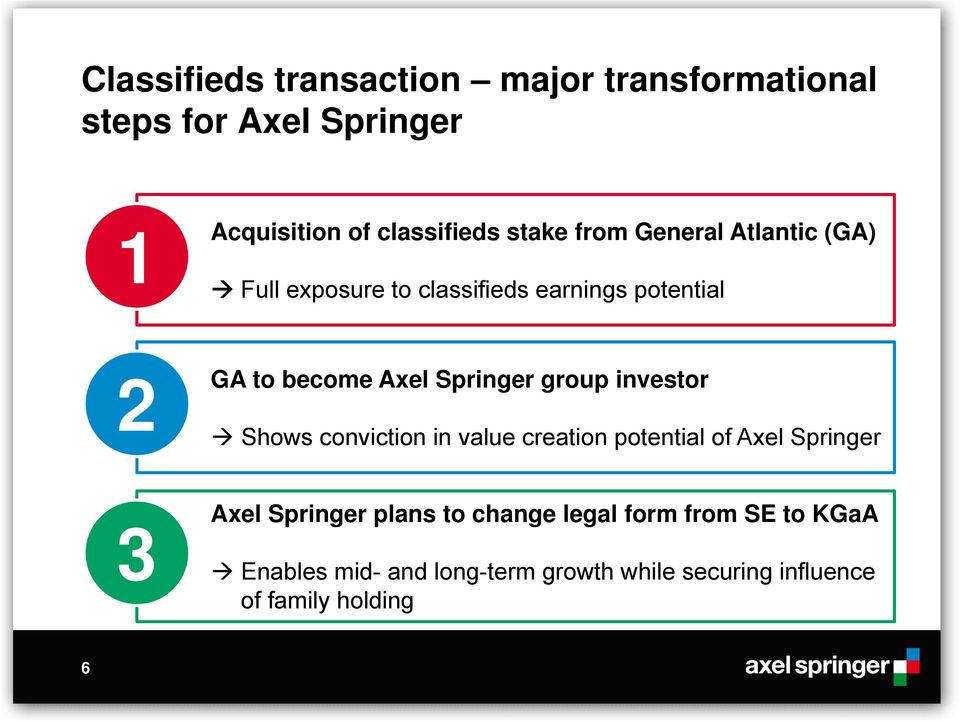 group investor Shows conviction in value creation potential of Axel Springer 3 Axel Springer plans to