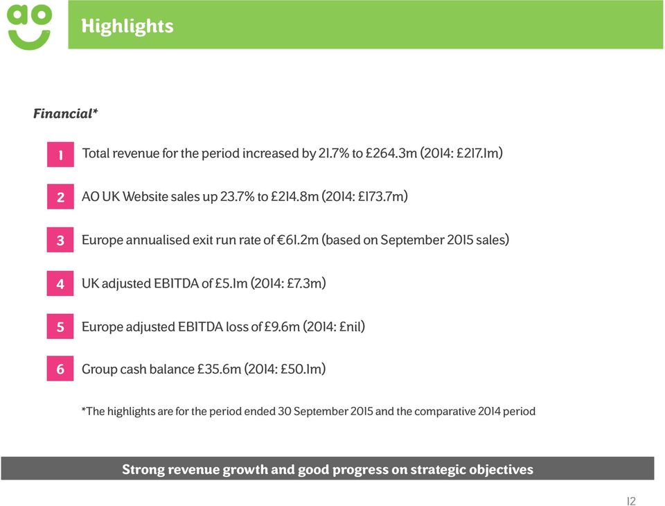 1m (2014: 7.3m) 5 Europe adjusted EBITDA loss of 9.6m (2014: nil) 6 Group cash balance 35.6m (2014: 50.