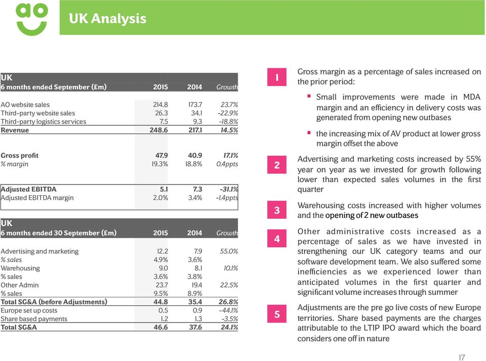 4ppts UK 6 months ended 30 September ( m) 2015 2014 Growth Advertising and marketing 12.2 7.9 55.0% % sales 4.9% 3.6% Warehousing 9.0 8.1 10.1% % sales 3.6% 3.8% Other Admin 23.7 19.4 22.5% % sales 9.