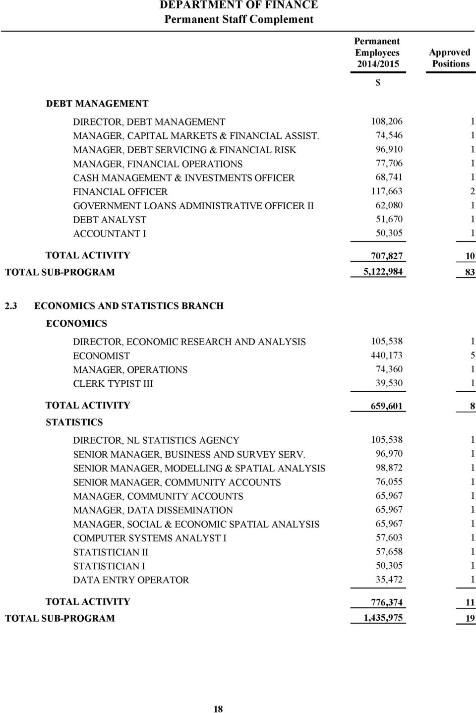 6,080 DEBT ANALYST,670 ACCOUNTANT I 0,0 707,87,,98 0 8.