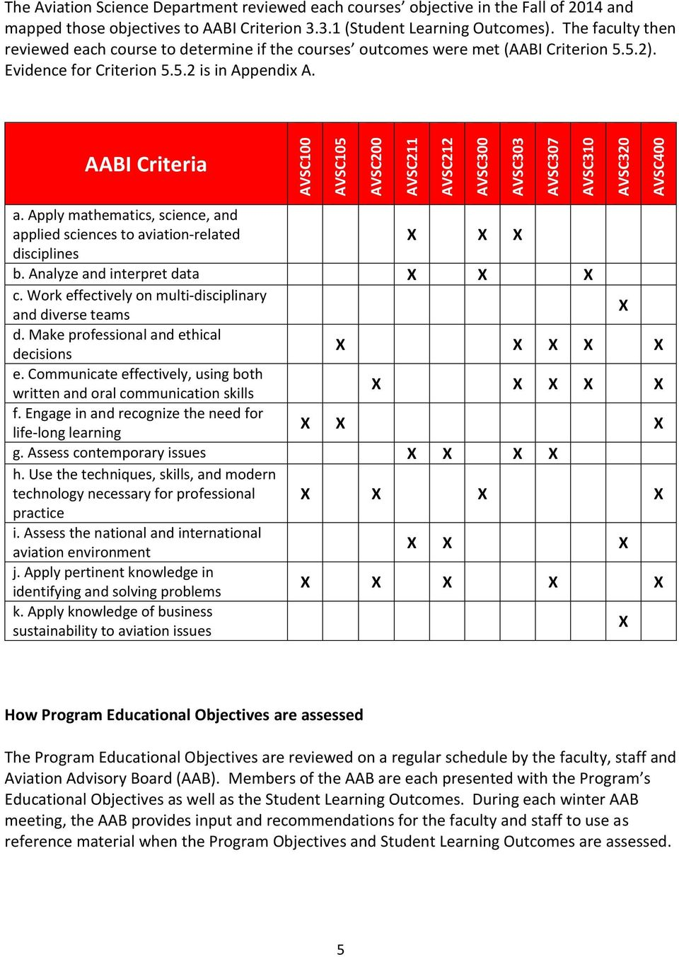 AABI Criteria AVSC100 AVSC105 AVSC200 AVSC211 AVSC212 AVSC300 AVSC303 AVSC307 AVSC310 AVSC320 AVSC400 a. Apply mathematics, science, and applied sciences to aviation related disciplines b.