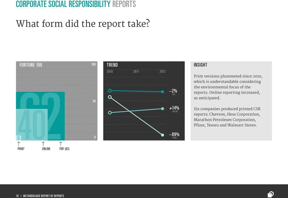 considering the environmental focus of the reports. Online reporting increased, as anticipated.