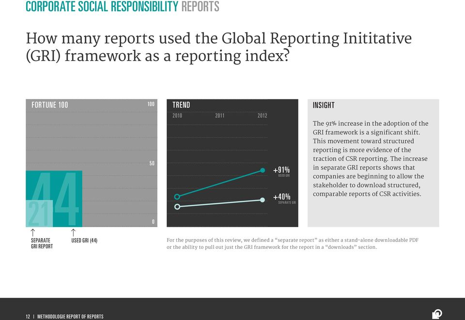 This movement toward structured reporting is more evidence of the traction of CSR reporting.