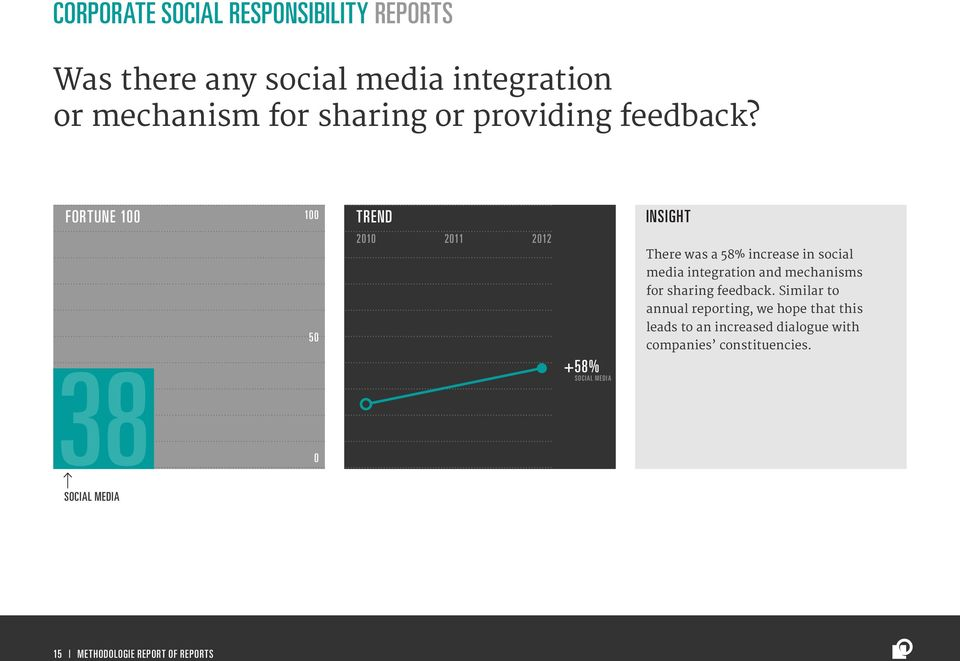 FORTUNE 1 1 38 +58% SOCIAL MEDIA There was a 58% increase in social media integration and mechanisms