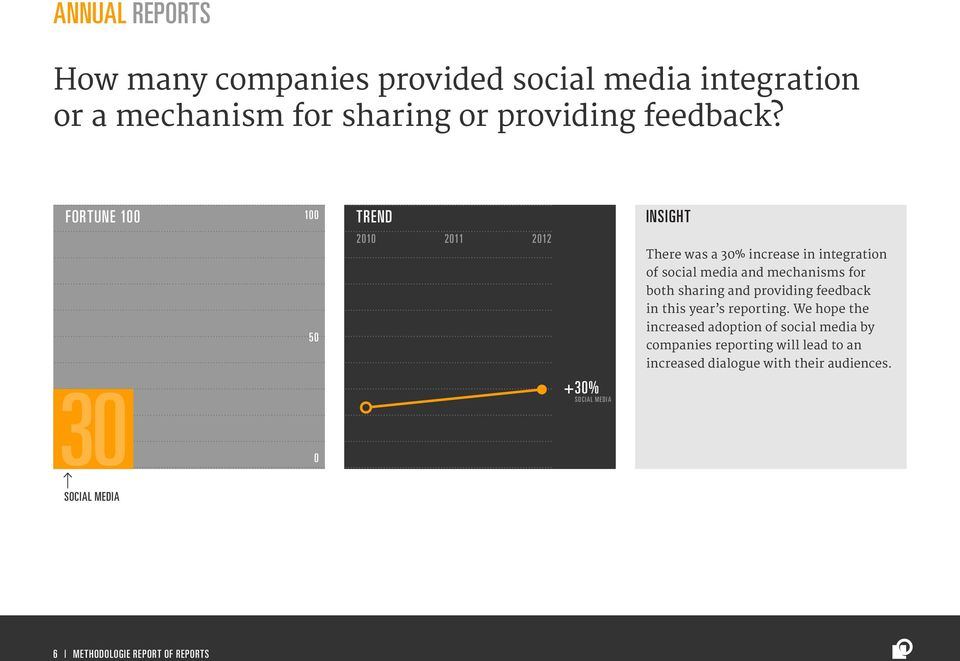 FORTUNE 1 1 3 +3% SOCIAL MEDIA There was a 3% increase in integration of social media and mechanisms for both