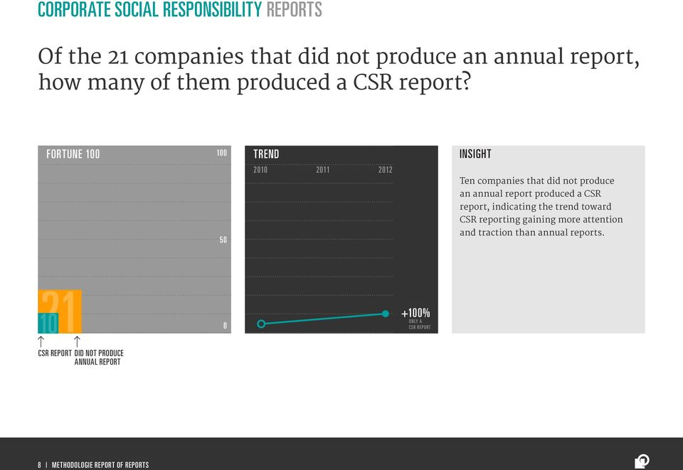 FORTUNE 1 1 Ten companies that did not produce an annual report produced a CSR report, indicating the