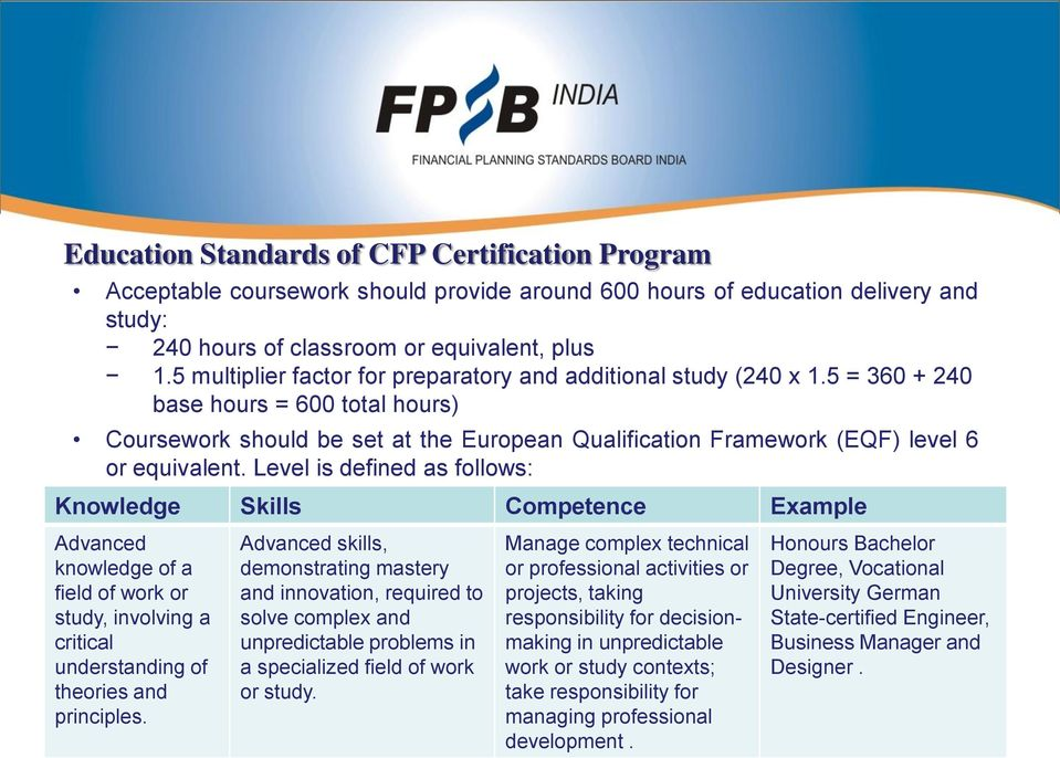 Mapping Of Syllabus Cfp Cm Certification Program Critical Abilities