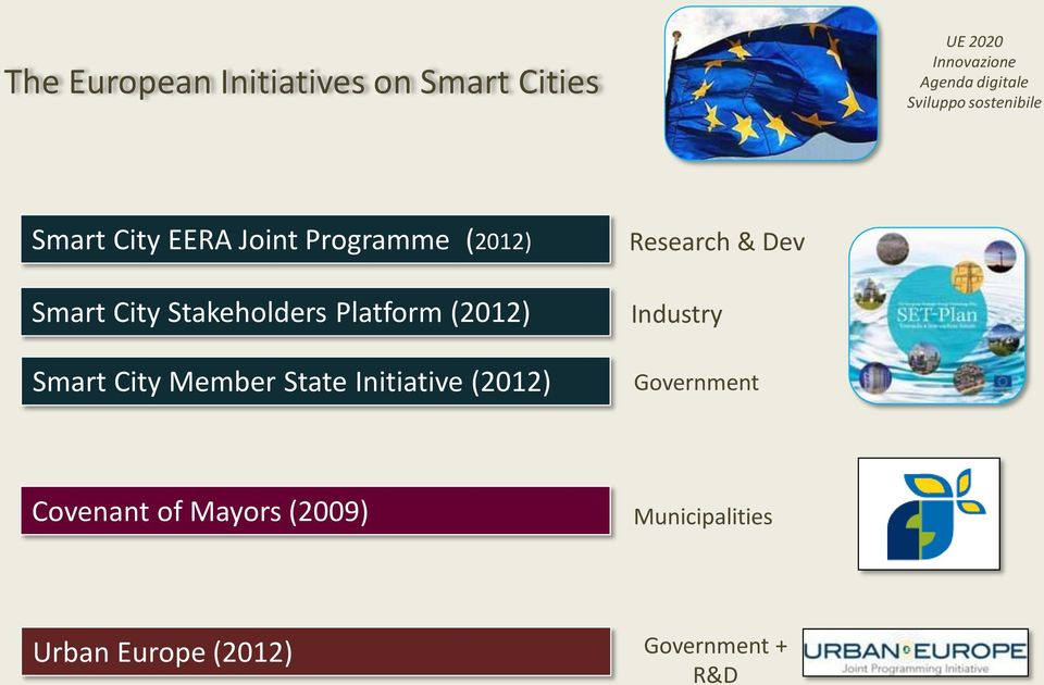 Stakeholders Platform (2012) Smart City Member State Initiative (2012) Research &