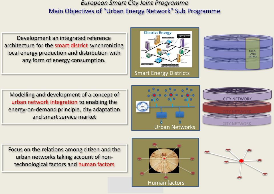 MULTI- LAYER DISTRICT Smart Energy Districts Modelling and development of a concept of urban network integration to enabling the energy-on-demand