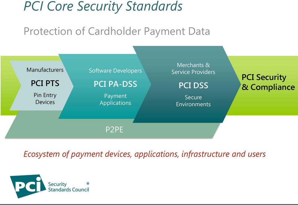 Applications Merchants & Service Providers PCI DSS Secure Environments PCI