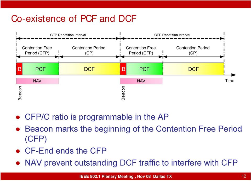 Beacon Beacon CFP/C ratio is programmable in the AP Beacon marks the beginning of the Contention Free Period
