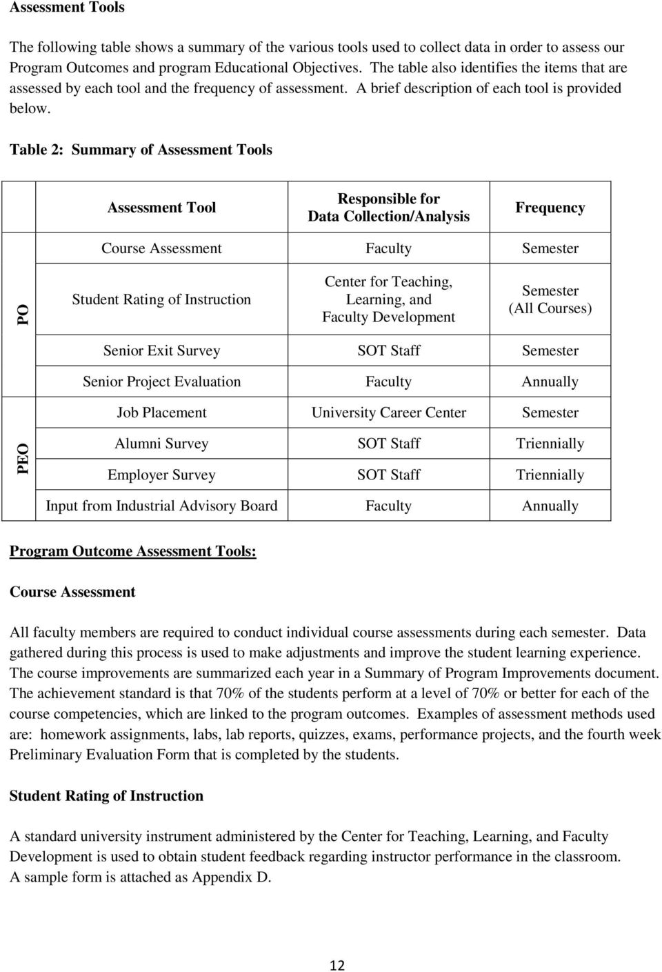Table 2: Summary of Assessment Tools Assessment Tool Responsible for Data Collection/Analysis Frequency Course Assessment Faculty Semester PO Student Rating of Instruction Center for Teaching,