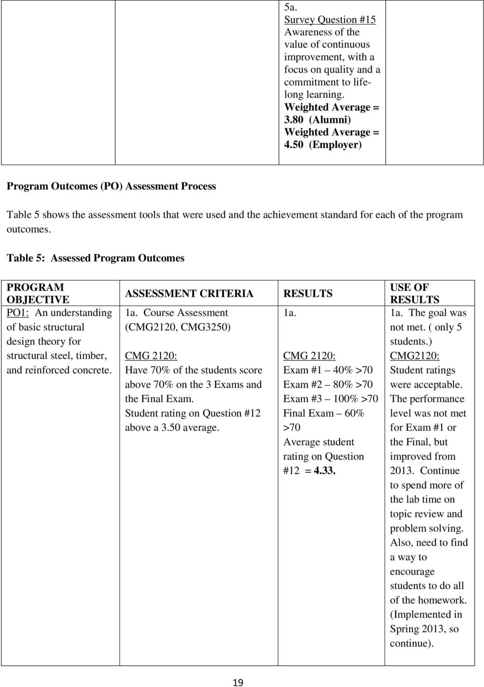 Table 5: Assessed Program Outcomes PROGRAM OBJECTIVE PO1: An understanding of basic structural design theory for structural steel, timber, and reinforced concrete. ASSESSMENT CRITERIA 1a.