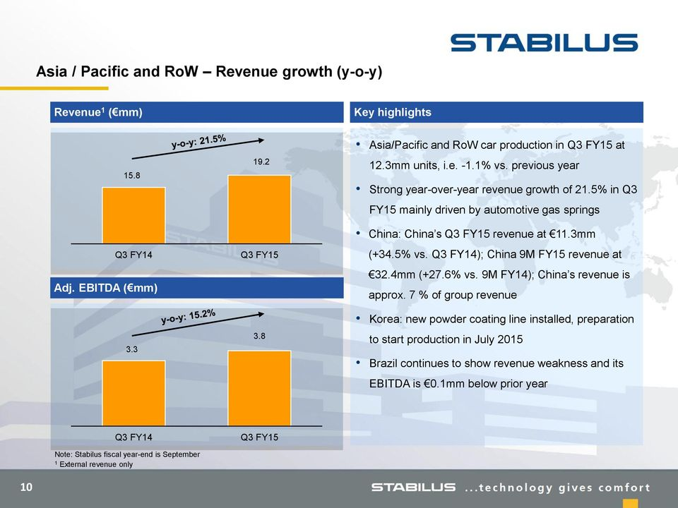 ); China 9M FY15 revenue at 32.4mm (+27.6% vs. 9M FY14); China s revenue is approx.