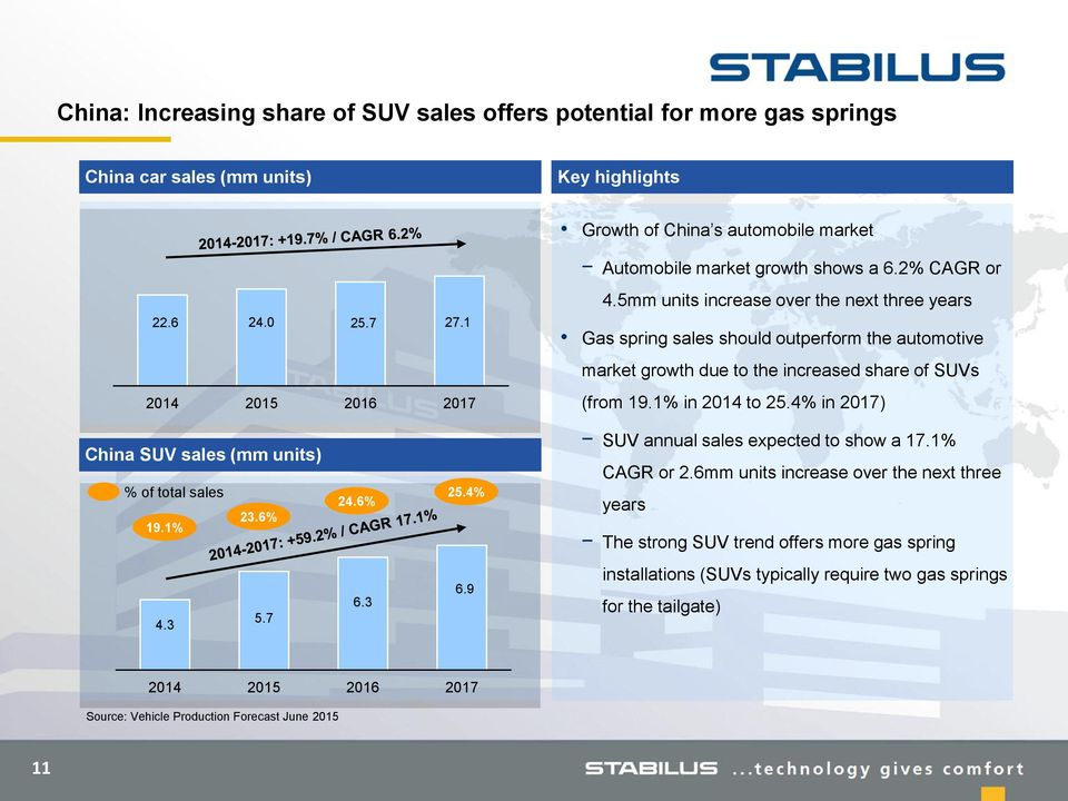 5mm units increase over the next three years Gas spring sales should outperform the automotive market growth due to the increased share of SUVs (from 19.1% in 2014 to 25.