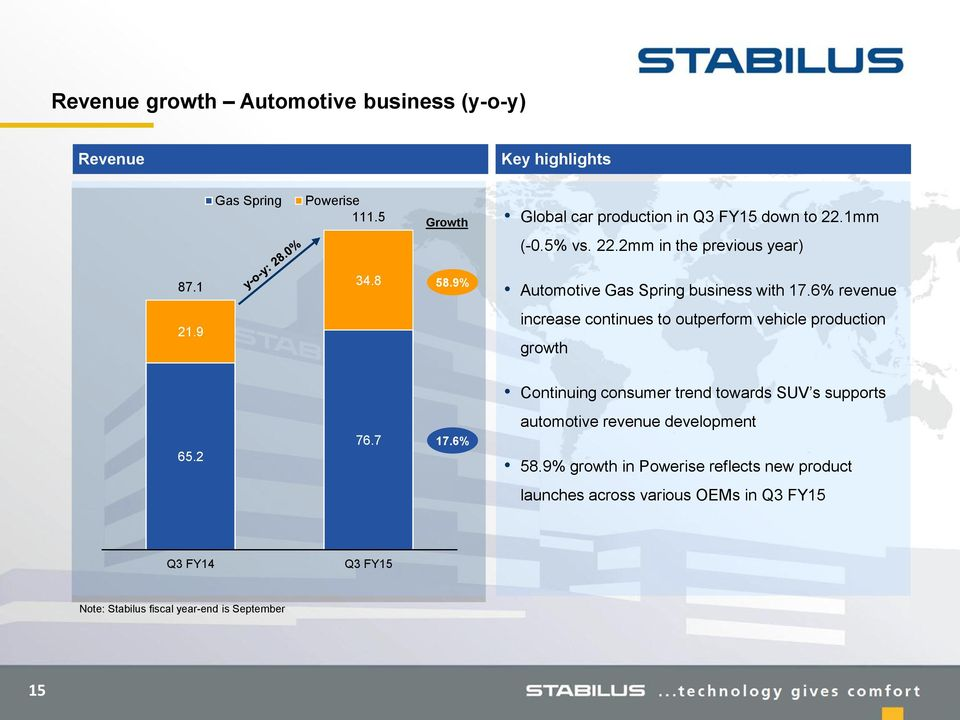 9% Automotive Gas Spring business with 17.6% revenue 21.