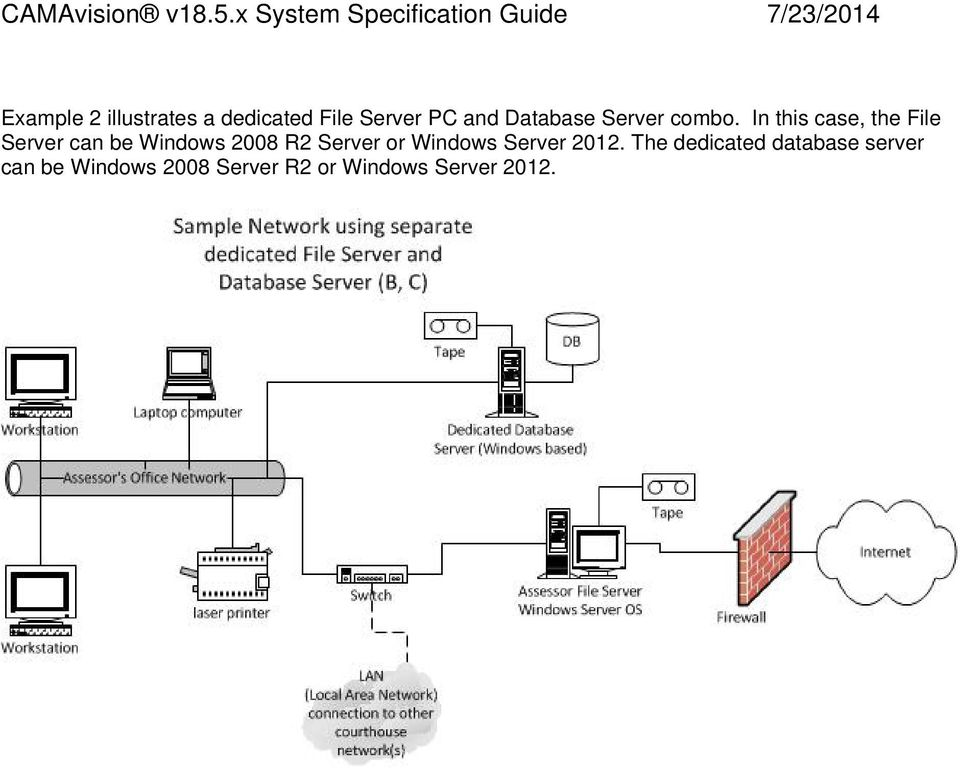 In this case, the File Server can be Windows 2008 R2 Server