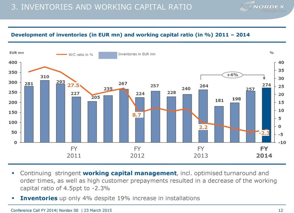 3 FY 2011 FY 2012 FY 2013 FY 2014 Continuing stringent working capital management, incl.