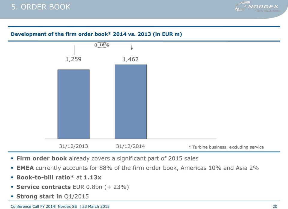 Firm order book already covers a significant part of 2015 sales EMEA currently accounts for 88%