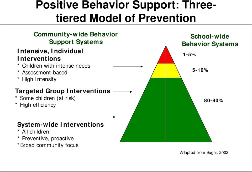 Targeted Group Interventions * Some children (at risk) * High efficiency School-wide Behavior Systems 1-5%