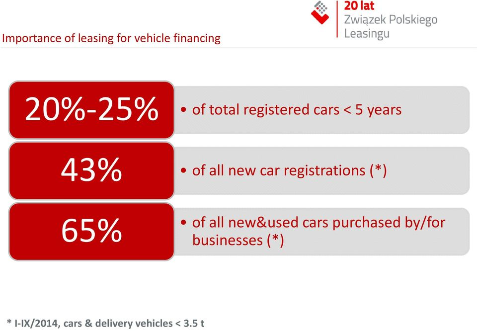 registrations (*) 65% of all new&used cars purchased