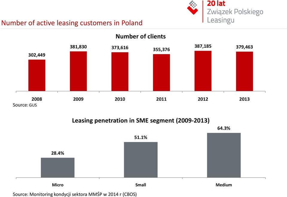 Source: GUS Leasing penetration in SME segment (2009-2013) 51.1% 64.3% 28.