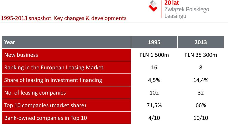 Ranking in the European Leasing Market 16 8 Share of leasing in investment