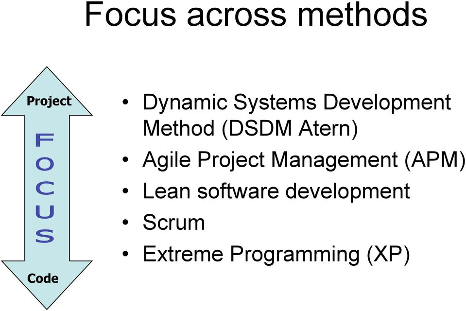Agile Project Management (APM) Lean