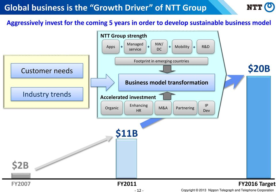 trends Business model transformation Accelerated investment Organic $11B Footprint in emerging countries Enhancing HR