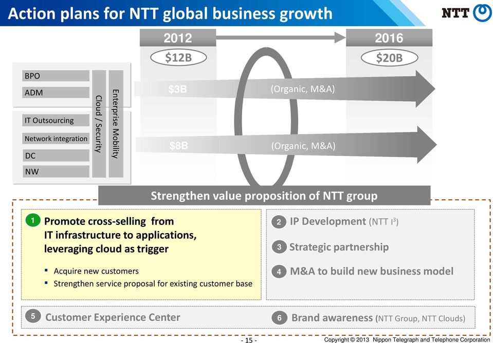 cloud as trigger 2 3 IP Development (NTT I 3 ) Strategic partnership Acquire new customers Strengthen service proposal for existing customer base 4 M&A to