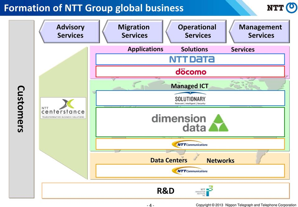 Applications Solutions Services Customers Managed ICT Data