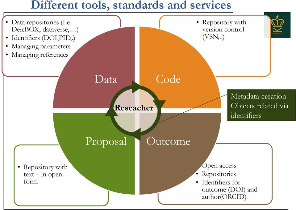.) Data Reseacher Code Metadata creation Objects related via identifiers Proposal Outcome