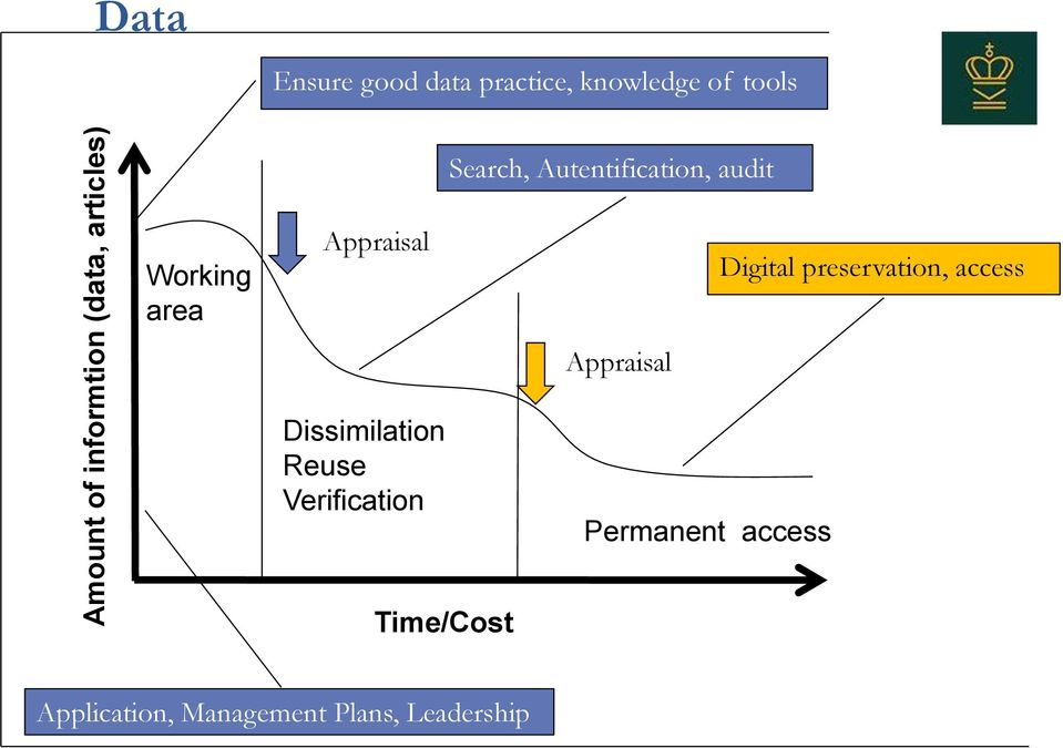 Appraisal Appraisal Digital preservation, access Dissimilation Reuse