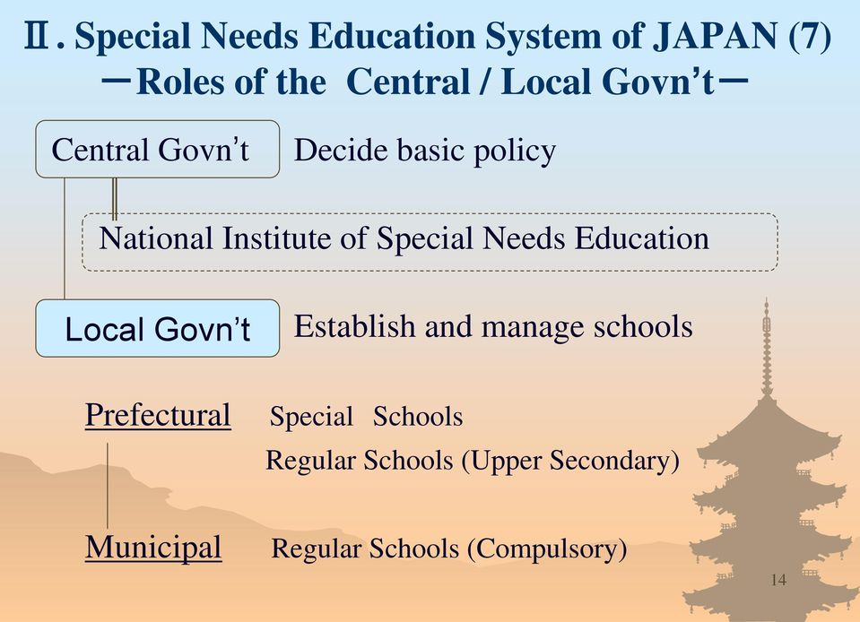 Needs Education Local Govn t Establish and manage schools Prefectural Special