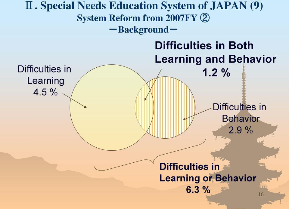 5 % Difficulties in Both Learning and Behavior 1.
