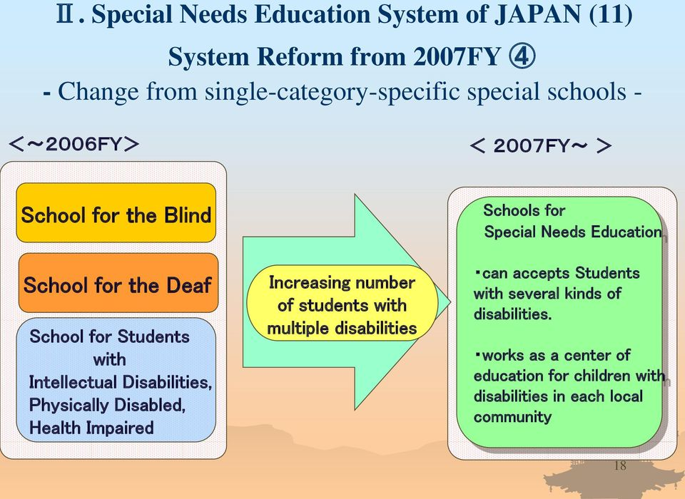 Disabled, Health Impaired Increasing number of students with multiple disabilities Schools for Special Needs Education can accepts