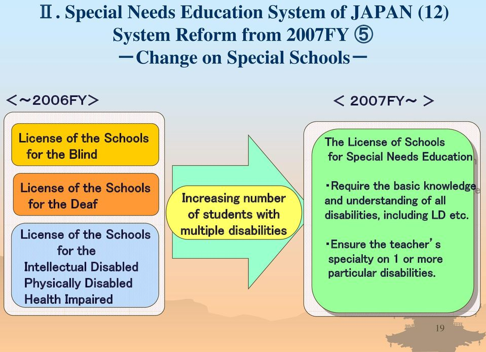 Health Impaired Increasing number of students with multiple disabilities The License of Schools for Special Needs Education Require the