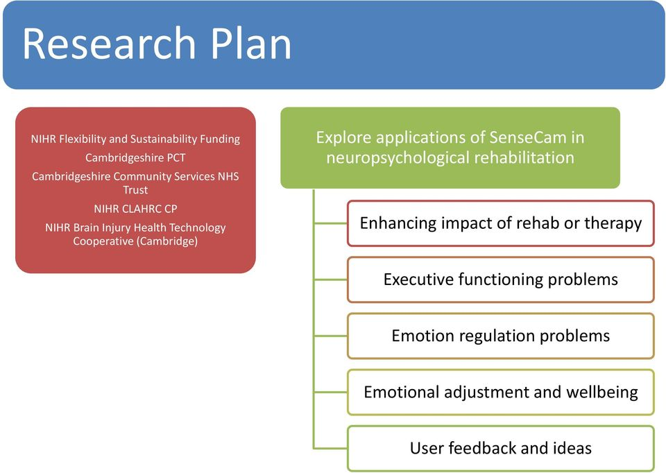 applications of SenseCam in neuropsychological rehabilitation Enhancing impact of rehab or therapy