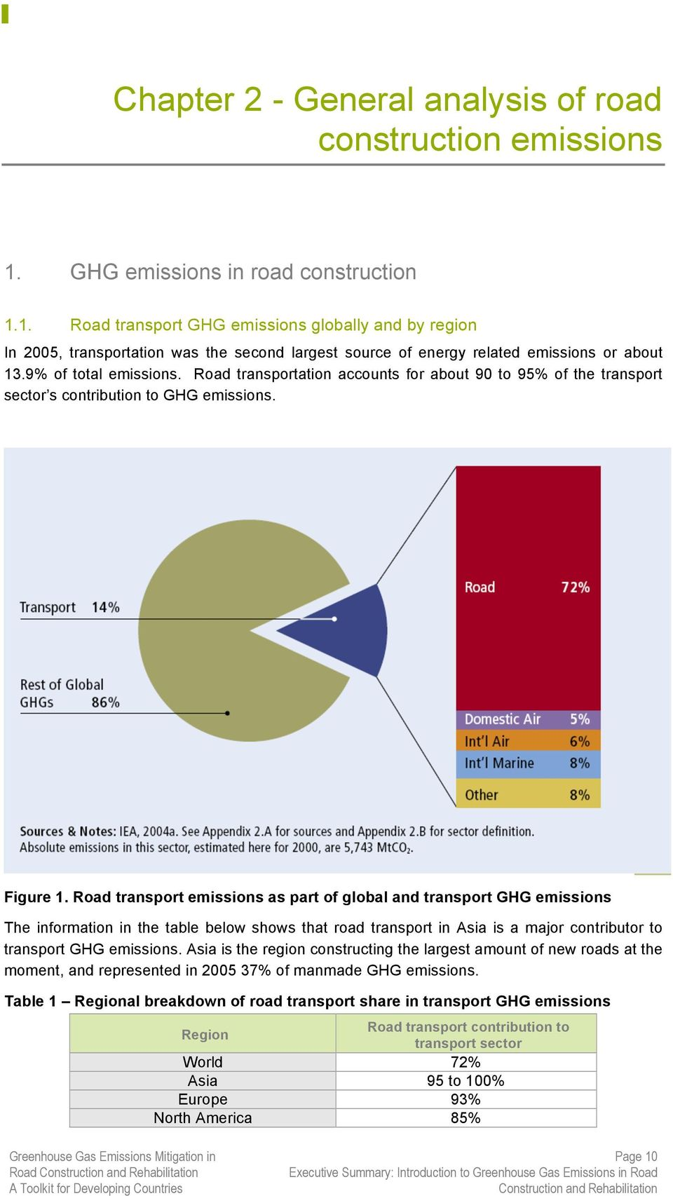 9% of total emissions. Road transportation accounts for about 90 to 95% of the transport sector s contribution to GHG emissions. Figure 1.