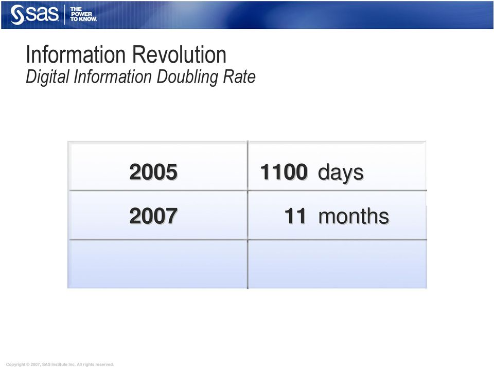 Doubling Rate 2005