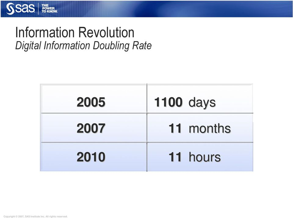 Doubling Rate 2005 2007